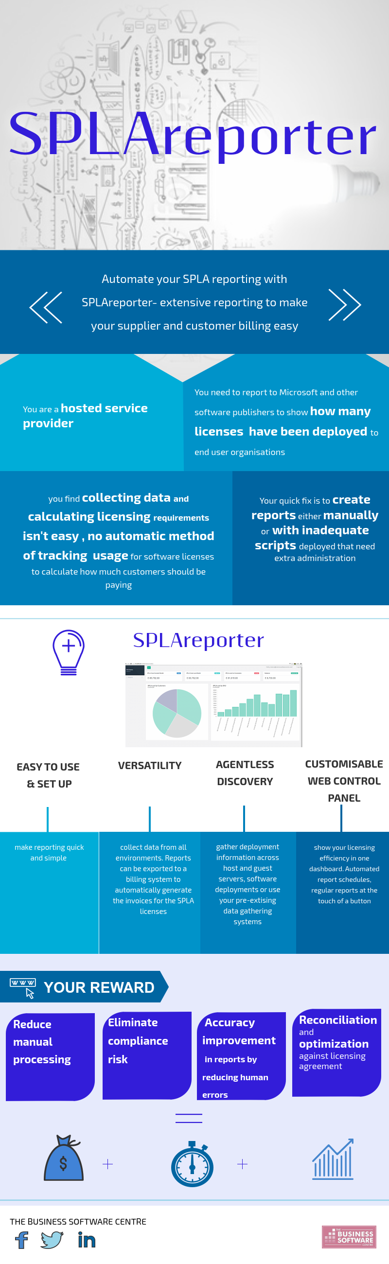 Automated Microsoft SPLA Usage Reporting