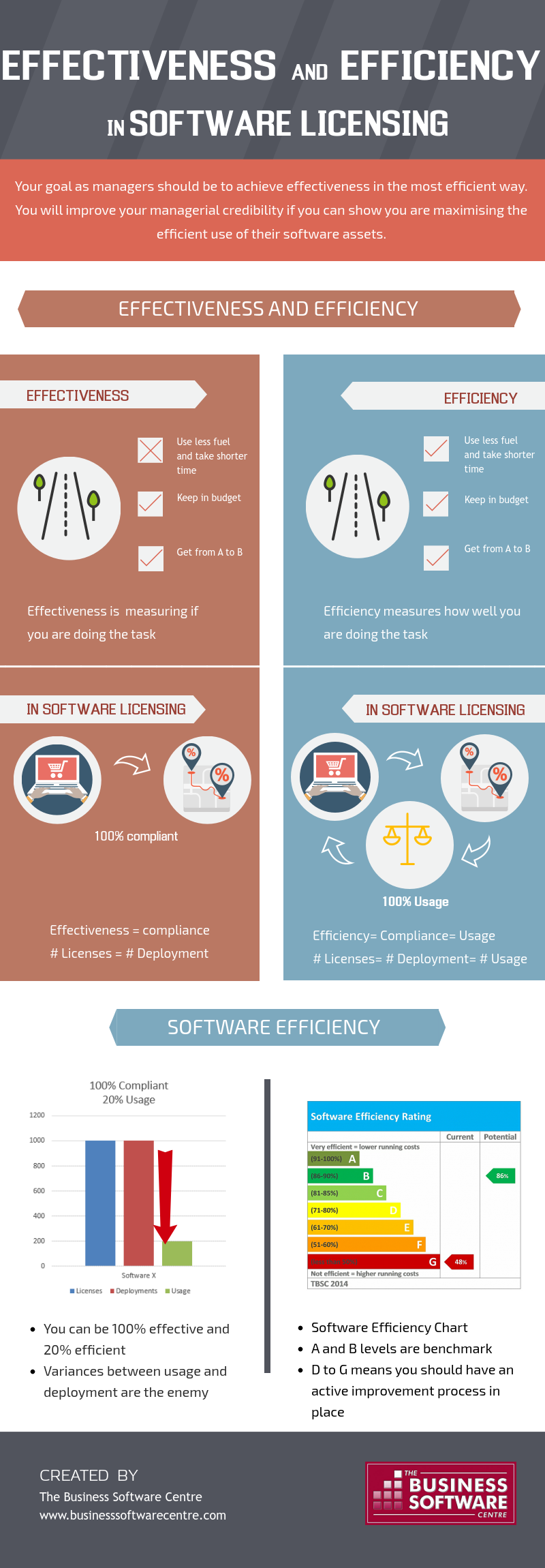 Effectiveness and Efficiency in software licensing