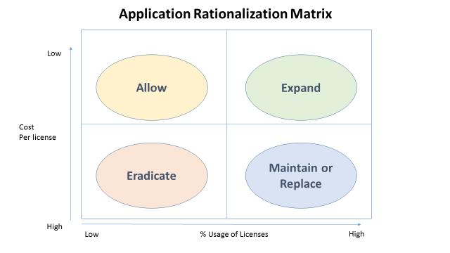 App Rationalisation Matrix